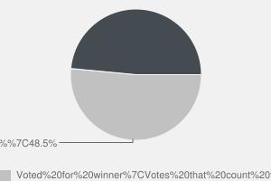 2010 General Election result in Swansea East